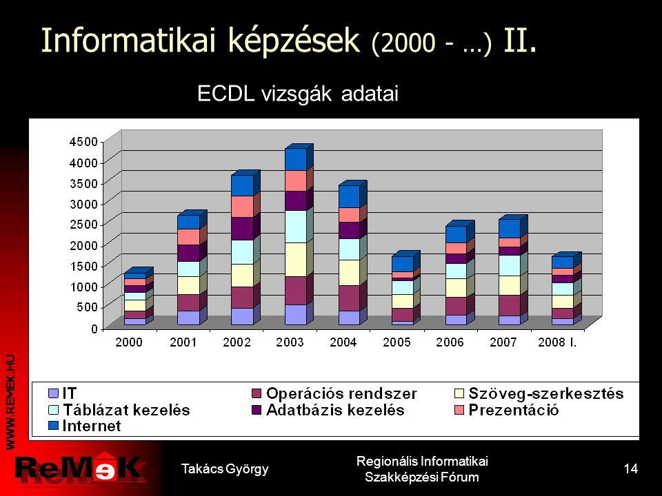 WWW.REMEK.HU Takács György Regionális Informatikai Szakképzési Fórum 13 Informatikai képzések (2000 - …) I. A tanfolyamok megoszlásaA létszámok megosz