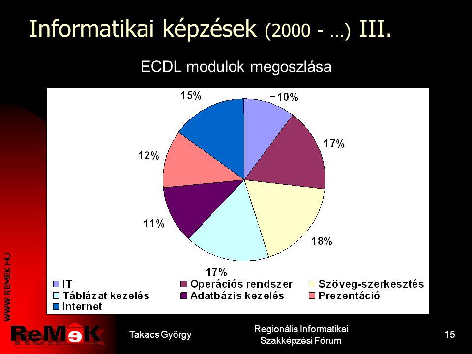 WWW.REMEK.HU Takács György Regionális Informatikai Szakképzési Fórum 14 Informatikai képzések (2000 - …) II. ECDL vizsgák adatai