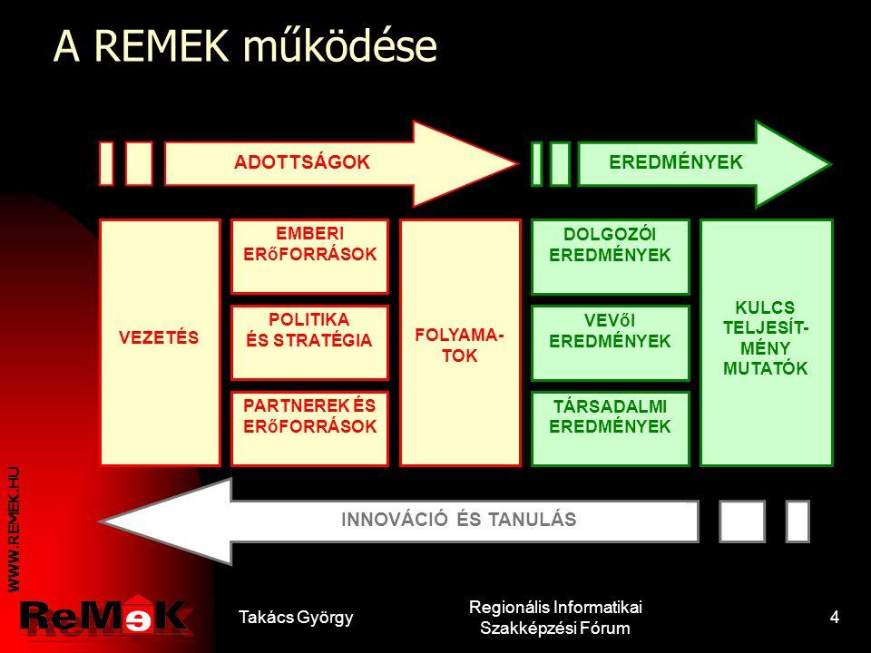 WWW.REMEK.HU Takács György Regionális Informatikai Szakképzési Fórum 3 Kiképzés, átképzés és továbbképzés, majd vizsgáztatás, képzési program és tanan