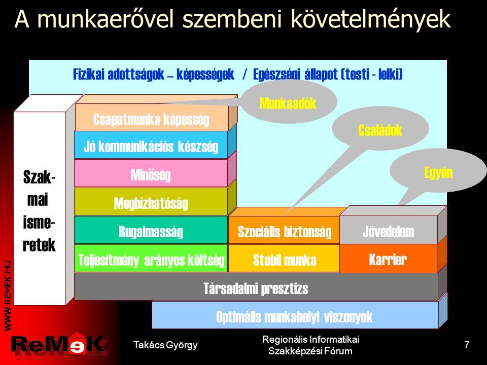 WWW.REMEK.HU Takács György Regionális Informatikai Szakképzési Fórum 6 EU-s kulcskompetenciák Anyanyelvi kommunikáció Idegen nyelvi kommunikáció A ter