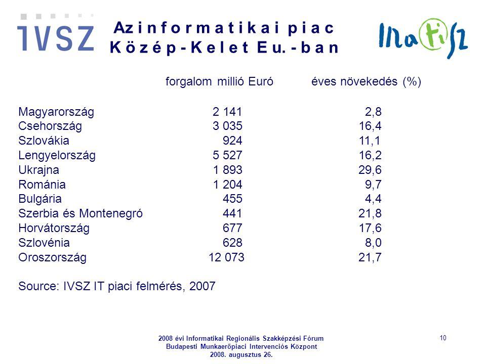 2008 évi Informatikai Regionális Szakképzési Fórum Budapesti Munkaerőpiaci Intervenciós Központ 2008. augusztus 26. 10 forgalom millió Euró éves növek