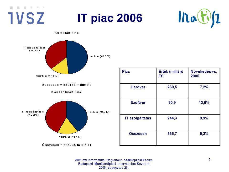 2008 évi Informatikai Regionális Szakképzési Fórum Budapesti Munkaerőpiaci Intervenciós Központ 2008. augusztus 26. 9 IT piac 2006 PiacÉrték (milliárd