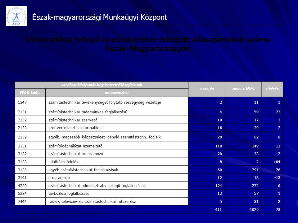 Észak-magyarországi Munkaügyi Központ Informatikai jellegű munkakörökre érkezett állásajánlatok száma Észak-Magyarországon Az időszak folyamán bejelen
