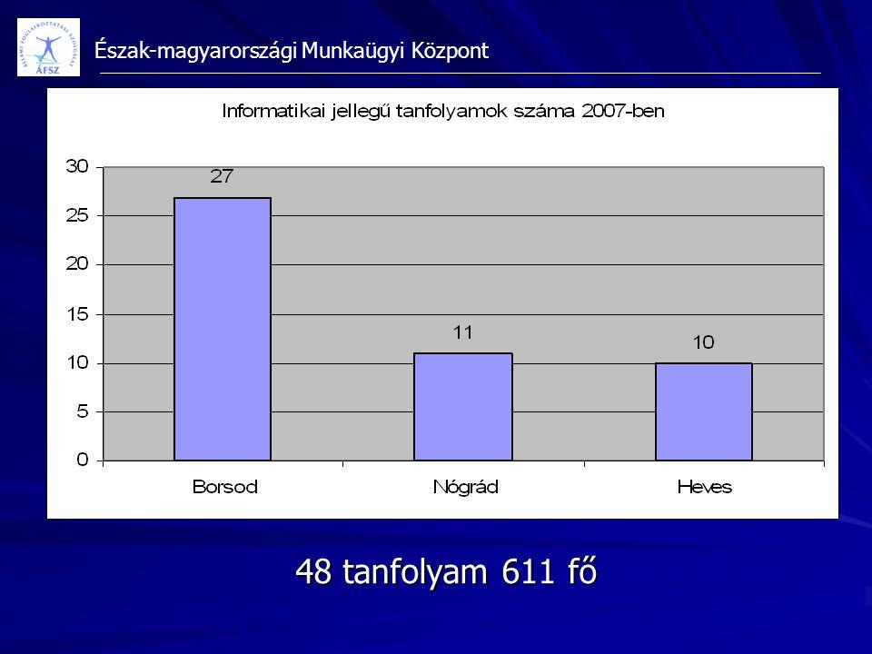 Észak-magyarországi Munkaügyi Központ 48 tanfolyam 611 fő