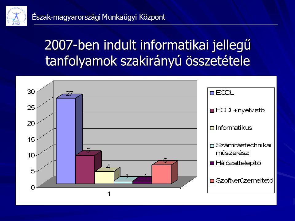 Észak-magyarországi Munkaügyi Központ 2007-ben indult informatikai jellegű tanfolyamok szakirányú összetétele
