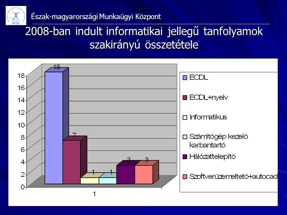 Észak-magyarországi Munkaügyi Központ 2008-ban indult informatikai jellegű tanfolyamok szakirányú összetétele