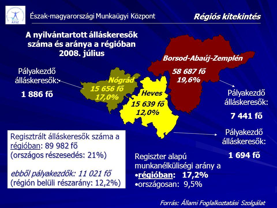 Észak-magyarországi Munkaügyi Központ 58 687 fő 19,6% 15 639 fő 12,0% 15 656 fő 17,0% A nyilvántartott álláskeresők száma és aránya a régióban 2008. j