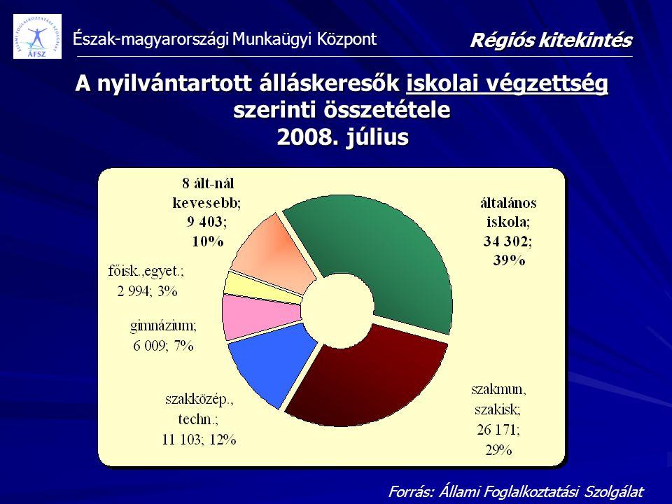 Észak-magyarországi Munkaügyi Központ Forrás: Állami Foglalkoztatási Szolgálat Régiós kitekintés A nyilvántartott álláskeresők iskolai végzettség szer