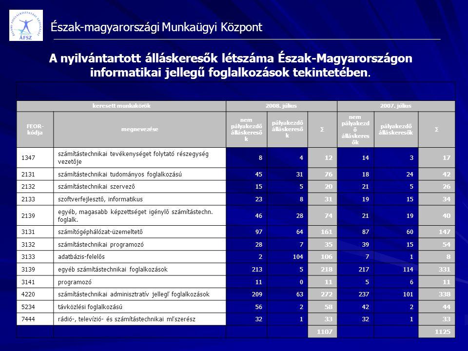 Észak-magyarországi Munkaügyi Központ A nyilvántartott álláskeresők létszáma Észak-Magyarországon informatikai jellegű foglalkozások tekintetében. ker