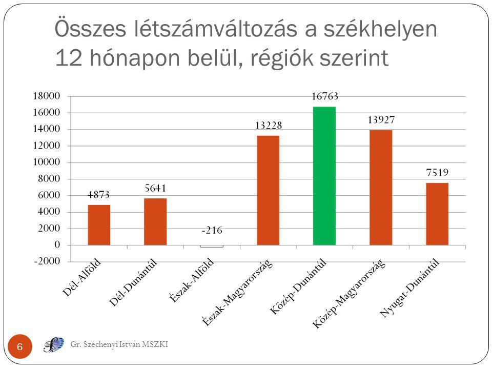 Összes létszámváltozás a székhelyen 12 hónapon belül, régiók szerint 6 Gr. Széchenyi István MSZKI