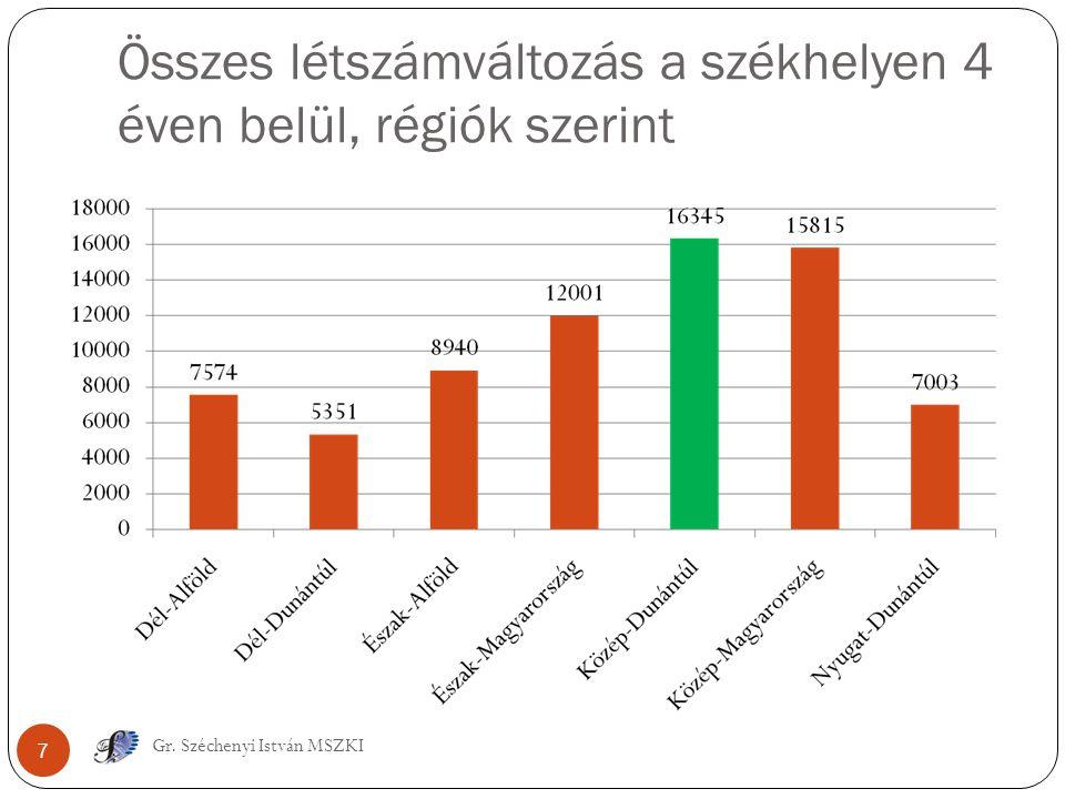 Összes létszámváltozás a székhelyen 4 éven belül, régiók szerint 7 Gr. Széchenyi István MSZKI