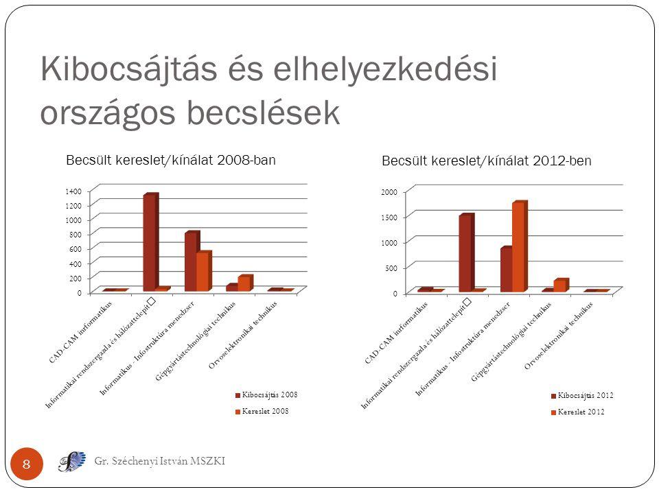Kibocsájtás és elhelyezkedési országos becslések 8 Gr. Széchenyi István MSZKI
