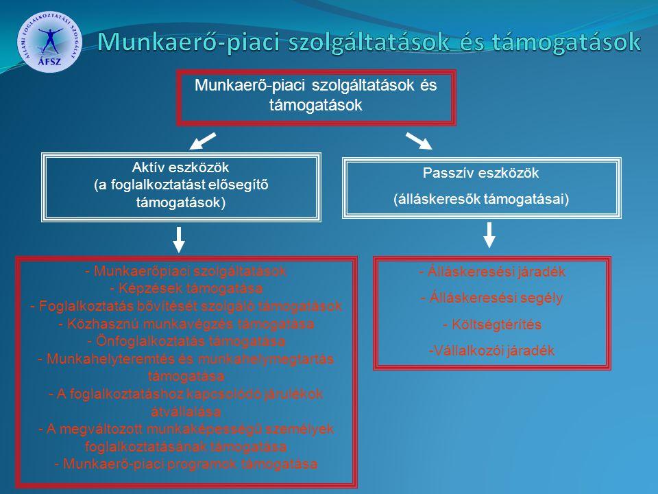Munkaerő-piaci szolgáltatások és támogatások Passzív eszközök (álláskeresők támogatásai) Aktív eszközök (a foglalkoztatást elősegítő támogatások) - Ál