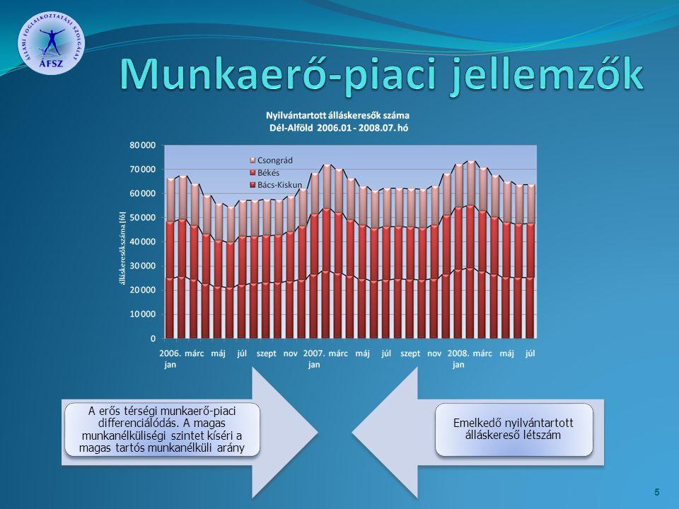 A erős térségi munkaerő-piaci differenciálódás. A magas munkanélküliségi szintet kíséri a magas tartós munkanélküli arány Emelkedő nyilvántartott állá