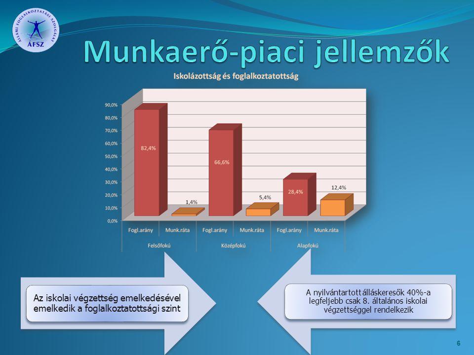 A térségi munkaerőpiac legfontosabb problémái és kihívásai 7