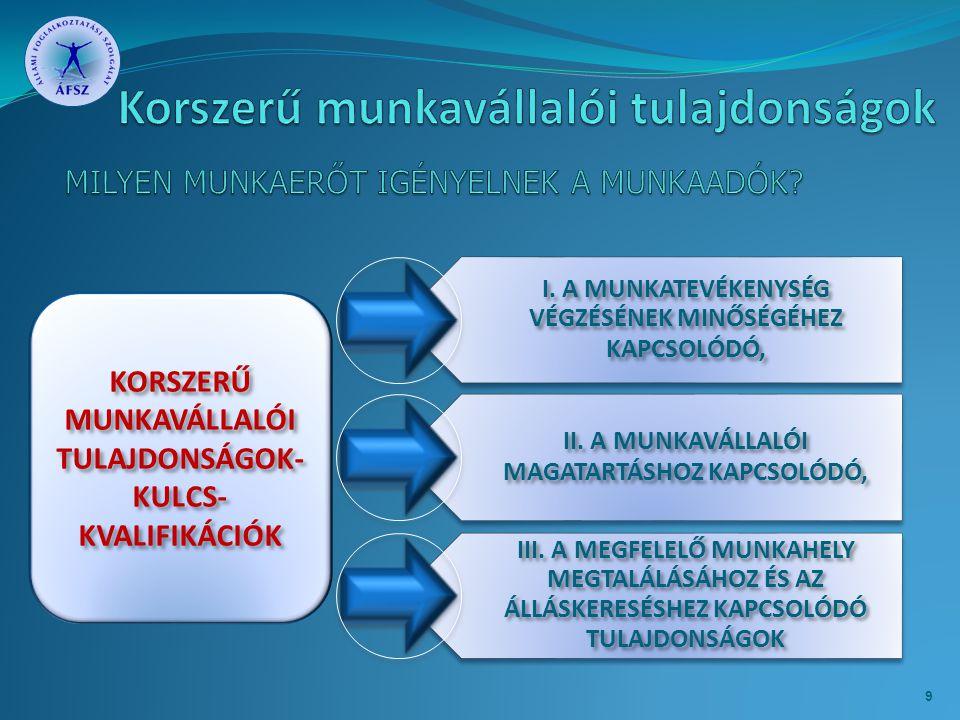 KORSZERŰ MUNKAVÁLLALÓI TULAJDONSÁGOK- KULCS- KVALIFIKÁCIÓK I.