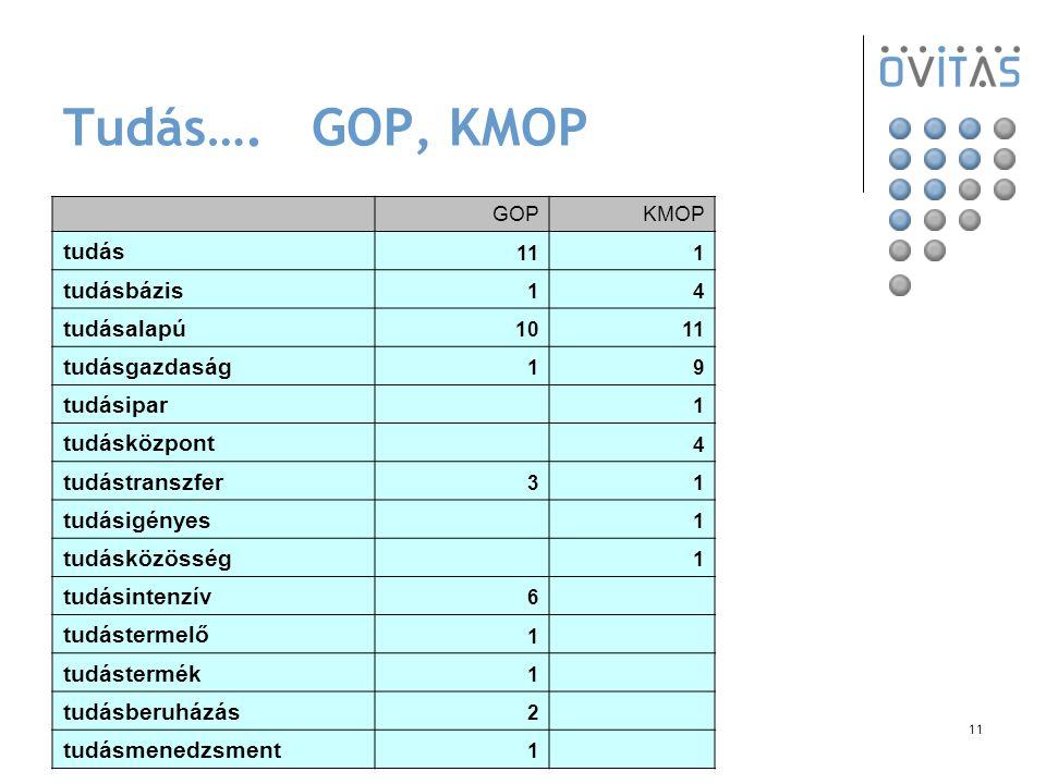 11 Tudás…. GOP, KMOP GOPKMOP tudás 111 tudásbázis 14 tudásalapú 1011 tudásgazdaság 19 tudásipar 1 tudásközpont 4 tudástranszfer 31 tudásigényes 1 tudá