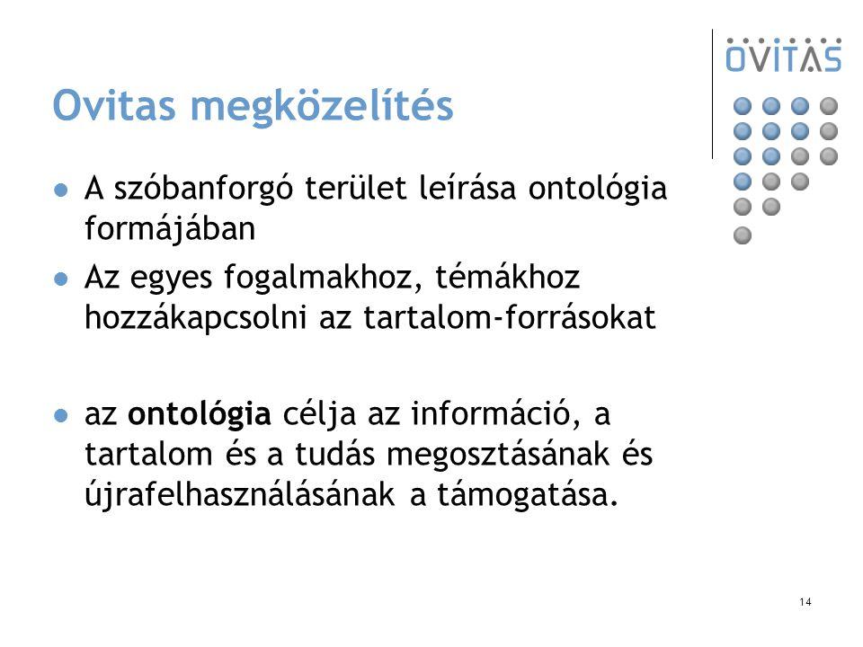 14 Ovitas megközelítés A szóbanforgó terület leírása ontológia formájában Az egyes fogalmakhoz, témákhoz hozzákapcsolni az tartalom-forrásokat az ontológia célja az információ, a tartalom és a tudás megosztásának és újrafelhasználásának a támogatása.