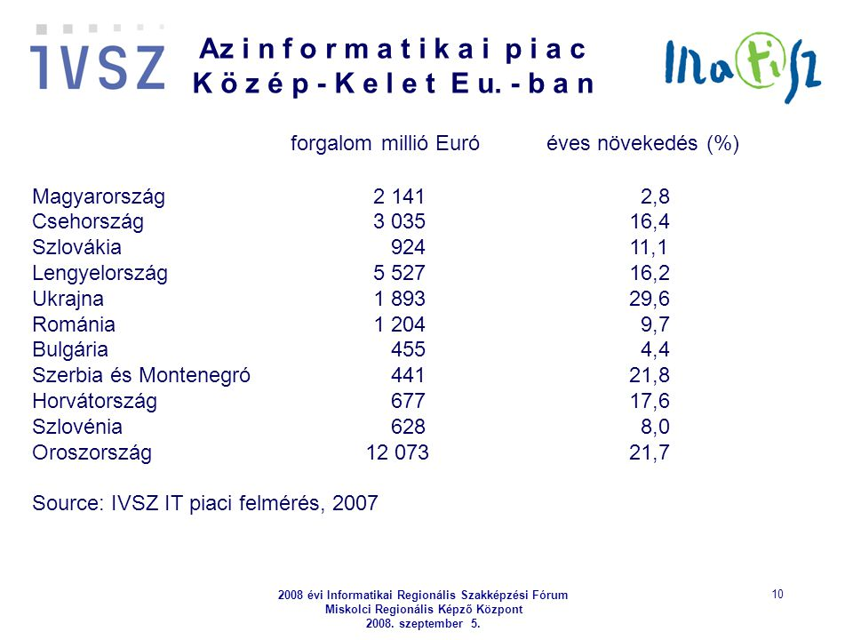 2008 évi Informatikai Regionális Szakképzési Fórum Miskolci Regionális Képző Központ 2008. szeptember 5. 10 forgalom millió Euró éves növekedés (%) Ma