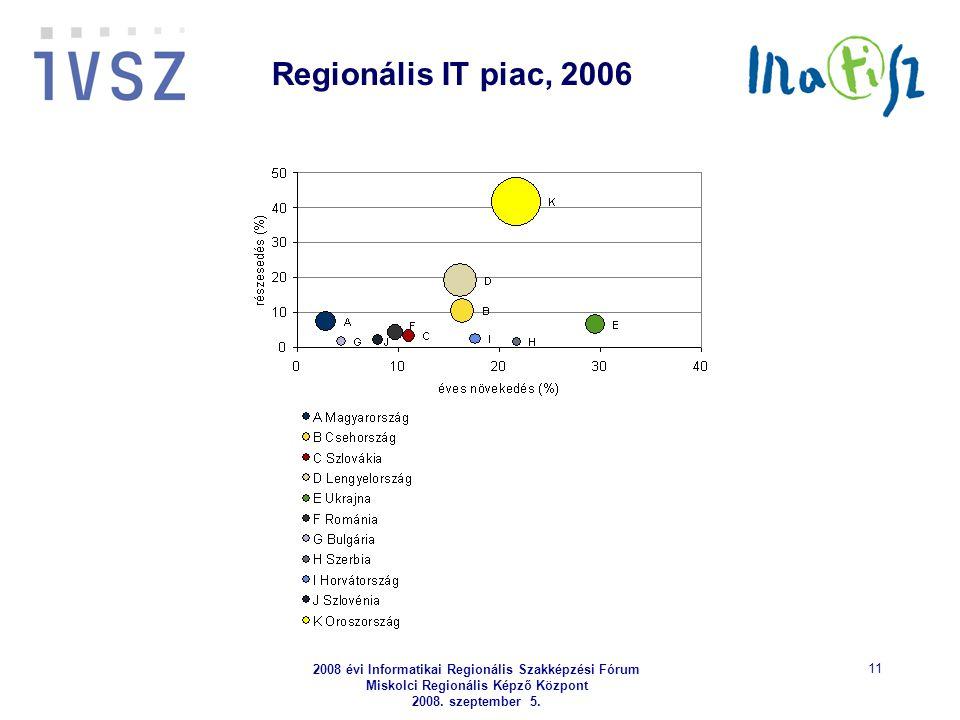 2008 évi Informatikai Regionális Szakképzési Fórum Miskolci Regionális Képző Központ 2008. szeptember 5. 11 Regionális IT piac, 2006