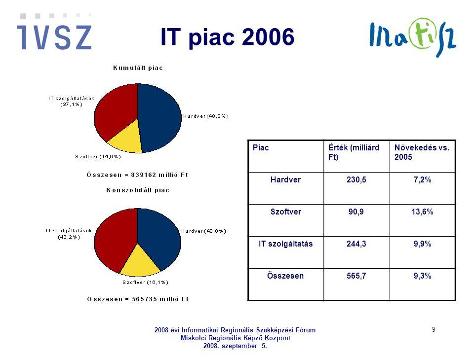 2008 évi Informatikai Regionális Szakképzési Fórum Miskolci Regionális Képző Központ 2008. szeptember 5. 9 IT piac 2006 PiacÉrték (milliárd Ft) Növeke