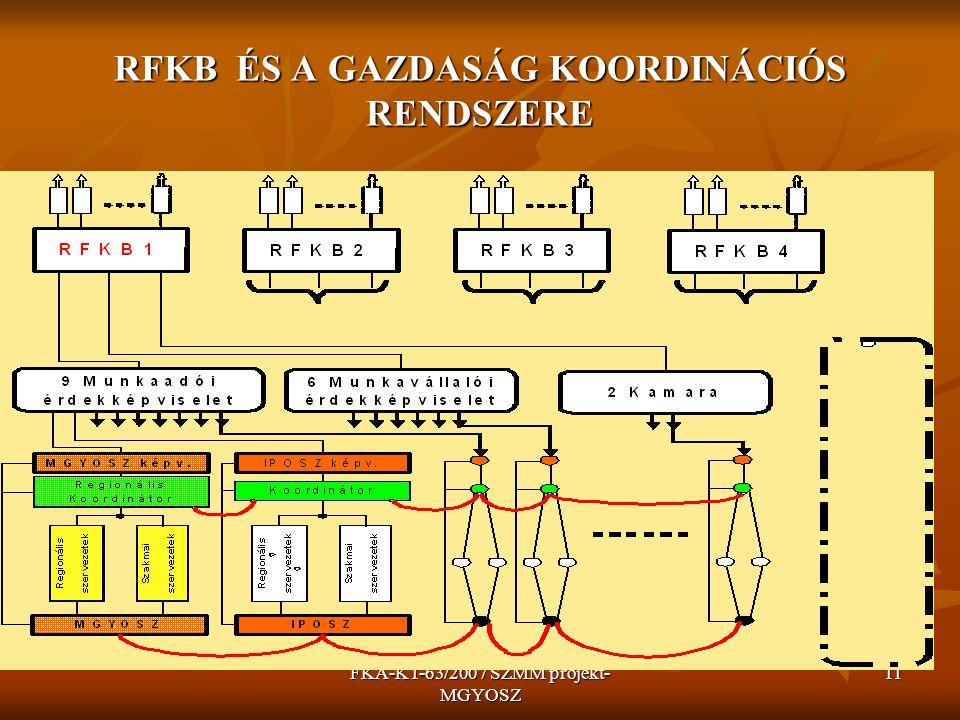 FKA-KT-63/2007 SZMM projekt- MGYOSZ 11 RFKB ÉS A GAZDASÁG KOORDINÁCIÓS RENDSZERE
