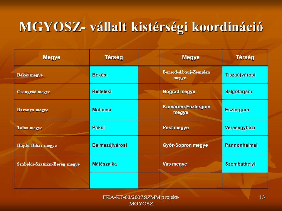 FKA-KT-63/2007 SZMM projekt- MGYOSZ 13 MGYOSZ- vállalt kistérségi koordináció MegyeTérség MegyeTérség Békés megye Békési Borsod-Abaúj-Zemplén megye Ti