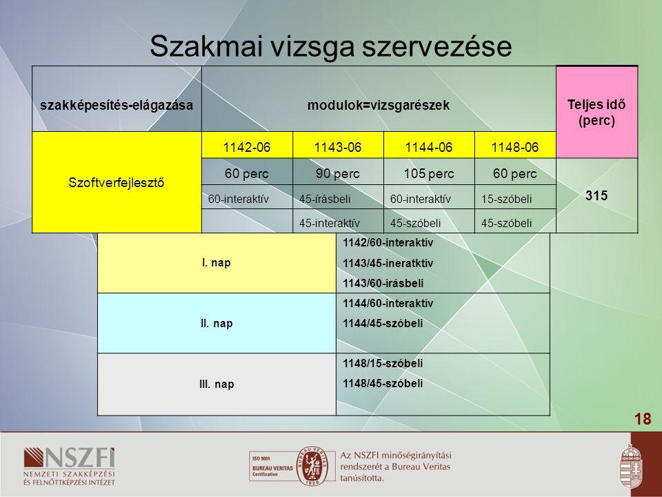 18 Szakmai vizsga szervezése szakképesítés-elágazásamodulok=vizsgarészek Teljes idő (perc) Szoftverfejlesztő 1142-061143-061144-061148-06 60 perc90 pe