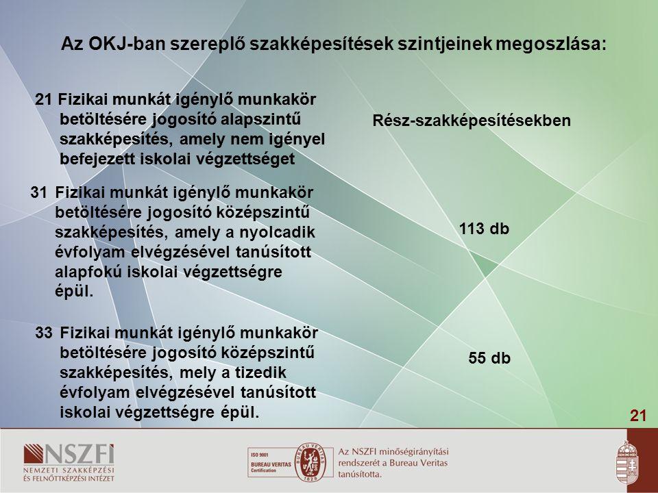 21 Az OKJ-ban szereplő szakképesítések szintjeinek megoszlása: 31Fizikai munkát igénylő munkakör betöltésére jogosító középszintű szakképesítés, amely