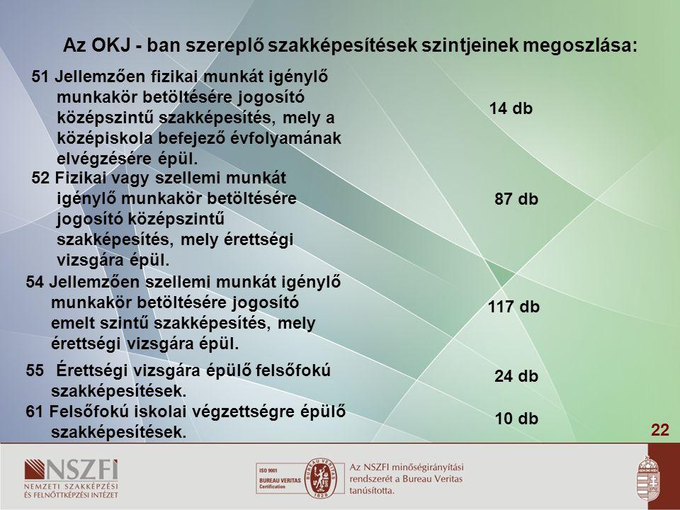 22 Az OKJ - ban szereplő szakképesítések szintjeinek megoszlása: 51 Jellemzően fizikai munkát igénylő munkakör betöltésére jogosító középszintű szakké