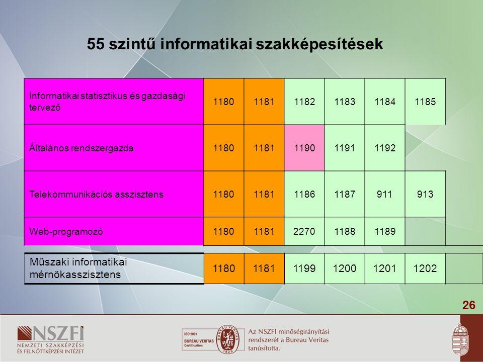 26 Informatikai statisztikus és gazdasági tervező 118011811182118311841185 Általános rendszergazda11801181119011911192 Telekommunikációs asszisztens11