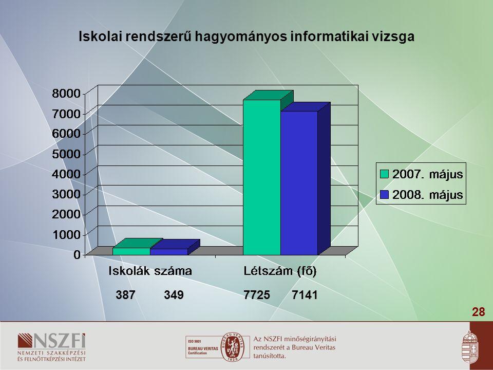 28 Iskolai rendszerű hagyományos informatikai vizsga 38734977257141