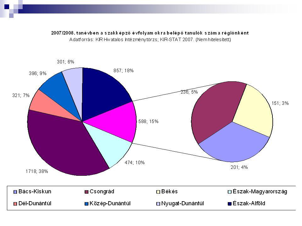 Az elmúlt két tanévben a szakképző évfolyamokra belépő tanulók számának változása régiónként