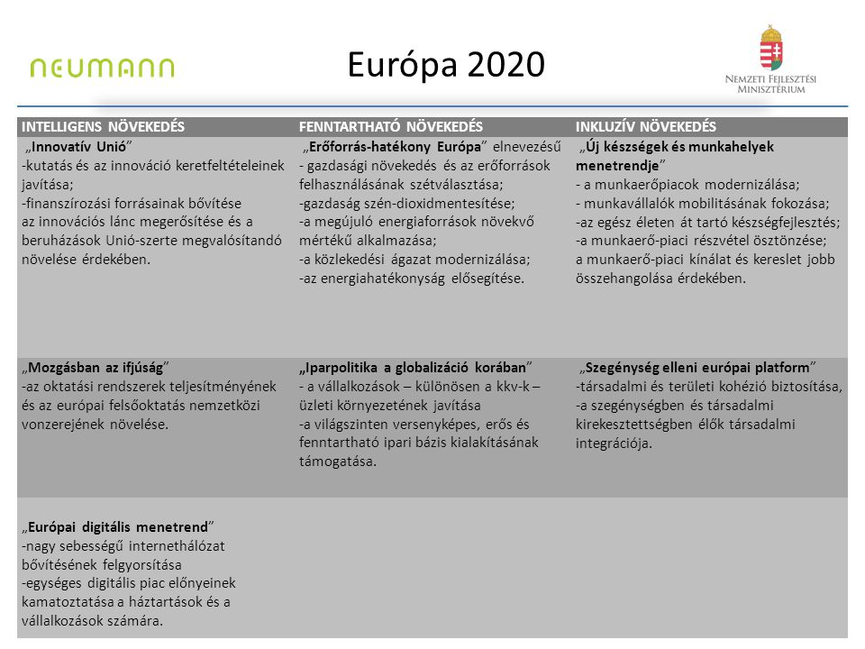 """Európa 2020 INTELLIGENS NÖVEKEDÉSFENNTARTHATÓ NÖVEKEDÉSINKLUZÍV NÖVEKEDÉS """"Innovatív Unió"""" -kutatás és az innováció keretfeltételeinek javítása; -fina"""