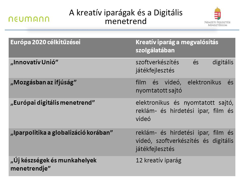 """A kreatív iparágak és a Digitális menetrend Európa 2020 célkitűzéseiKreatív iparág a megvalósítás szolgálatában """"Innovatív Unió""""szoftverkészítés és di"""