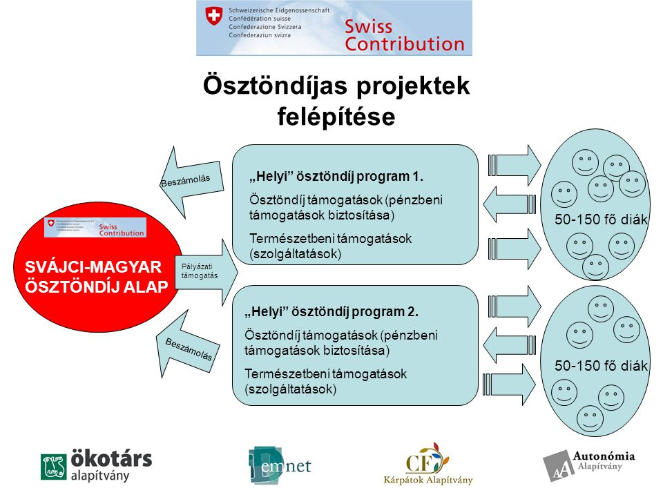 """Ösztöndíjas projektek felépítése SVÁJCI-MAGYAR ÖSZTÖNDÍJ ALAP """"Helyi ösztöndíj program 1."""