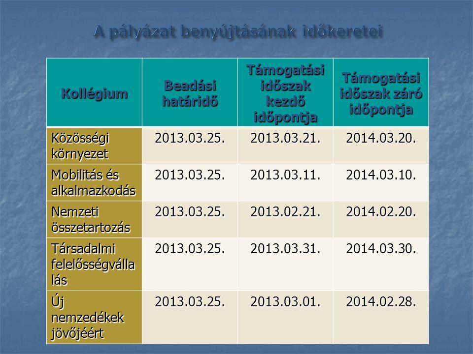 KollégiumBeadásihatáridőTámogatási időszak kezdő időpontjaTámogatási időszak záró időpontja Közösségi környezet 2013.03.25.2013.03.21.2014.03.20.