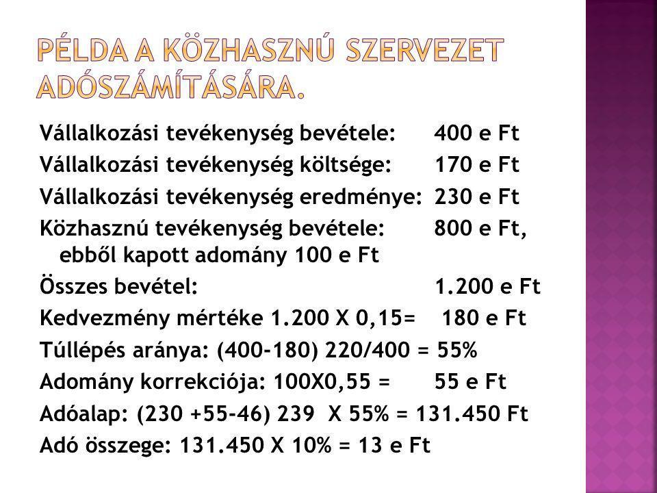 Vállalkozási tevékenység bevétele: 400 e Ft Vállalkozási tevékenység költsége:170 e Ft Vállalkozási tevékenység eredménye:230 e Ft Közhasznú tevékenység bevétele:800 e Ft, ebből kapott adomány 100 e Ft Összes bevétel: 1.200 e Ft Kedvezmény mértéke 1.200 X 0,15= 180 e Ft Túllépés aránya: (400-180) 220/400 = 55% Adomány korrekciója: 100X0,55 = 55 e Ft Adóalap: (230 +55-46) 239 X 55% = 131.450 Ft Adó összege: 131.450 X 10% = 13 e Ft