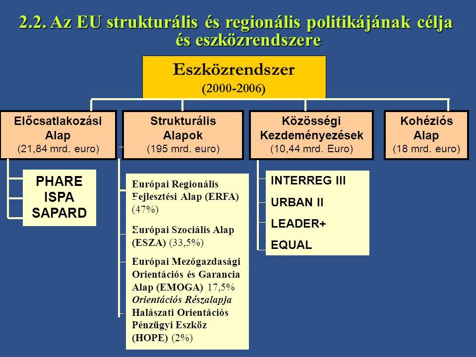 2.2. Az EU strukturális és regionális politikájának célja és eszközrendszere Eszközrendszer (2000-2006) Előcsatlakozási Alap (21,84 mrd. euro) Struktu
