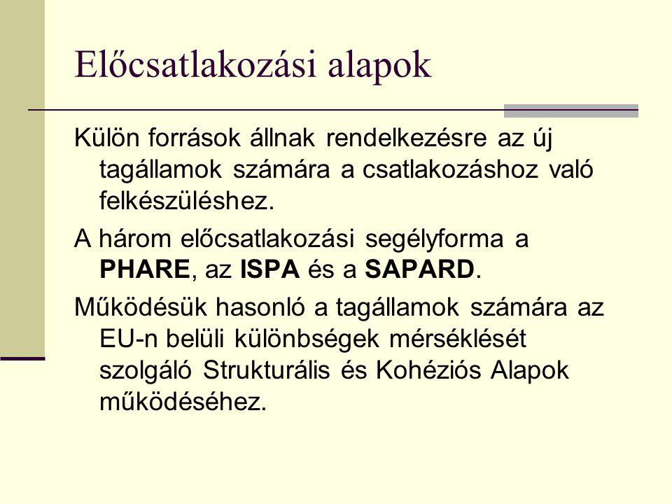Előcsatlakozási alapok PHARE ; Pologne-Hongrie, Assistance á la Reconstruction Economique - Lengyelország és Magyarország piacgazdasági átmenetét segíteni hivatott program, melyet 1989-ben dolgoztak ki a legfejlettebb ipari országok.