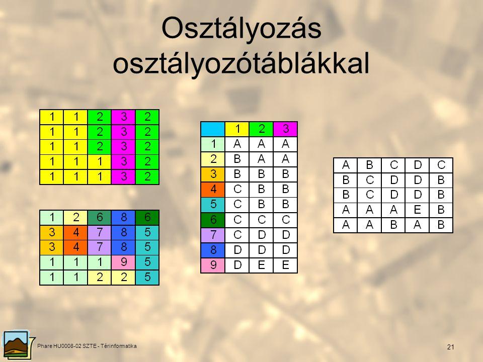 Phare HU0008-02 SZTE - Térinformatika 20 Osztályozás osztályozótáblákkal