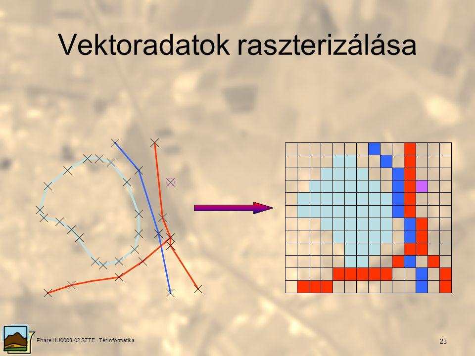 Phare HU0008-02 SZTE - Térinformatika 22 Kereszttabuláció