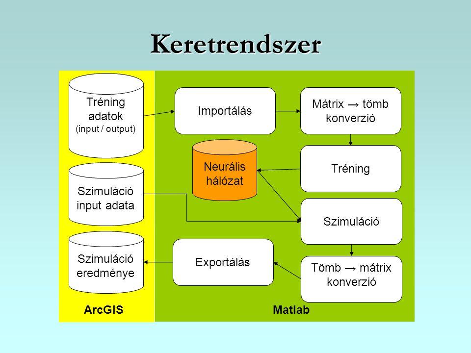Keretrendszer Mátrix → tömb konverzió Tréning Szimuláció Exportálás Importálás Tömb → mátrix konverzió Tréning adatok (input / output) Szimuláció ered