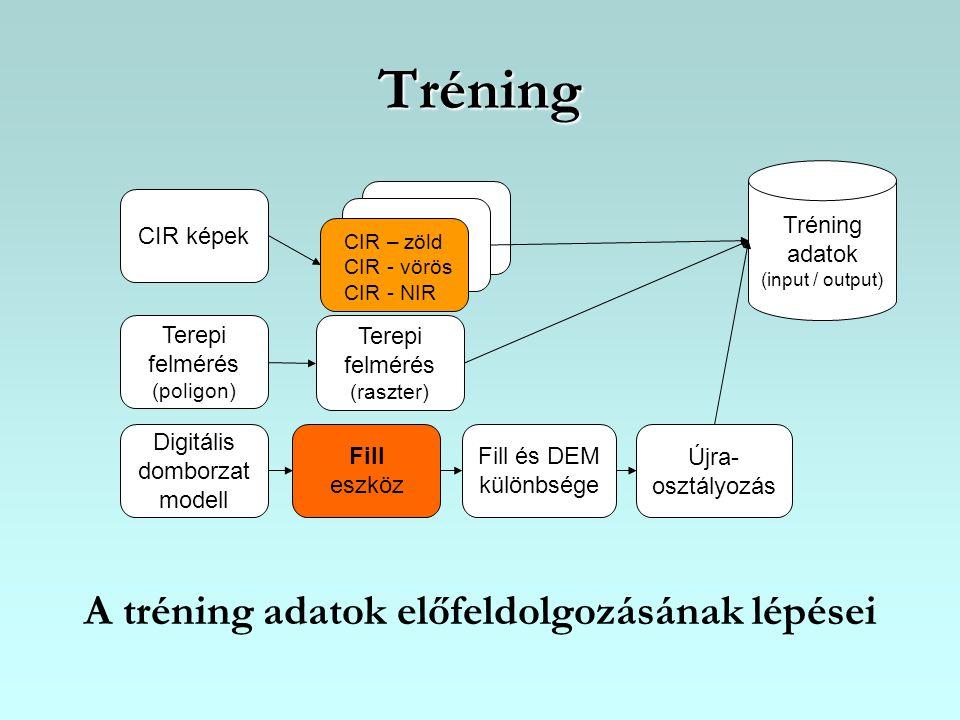 Tréning A tréning adatok előfeldolgozásának lépései Tréning adatok (input / output) CIR képek CIR – zöld CIR - vörös CIR - NIR Digitális domborzat mod