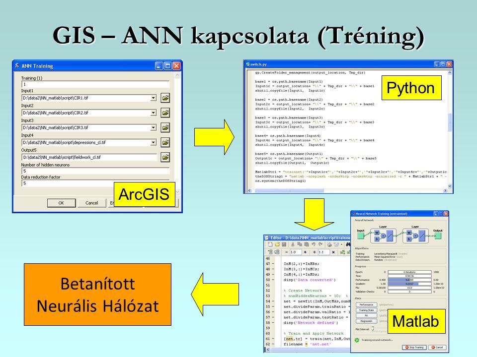 GIS – ANN kapcsolata (Tréning) Betanított Neurális Hálózat ArcGIS Python Matlab