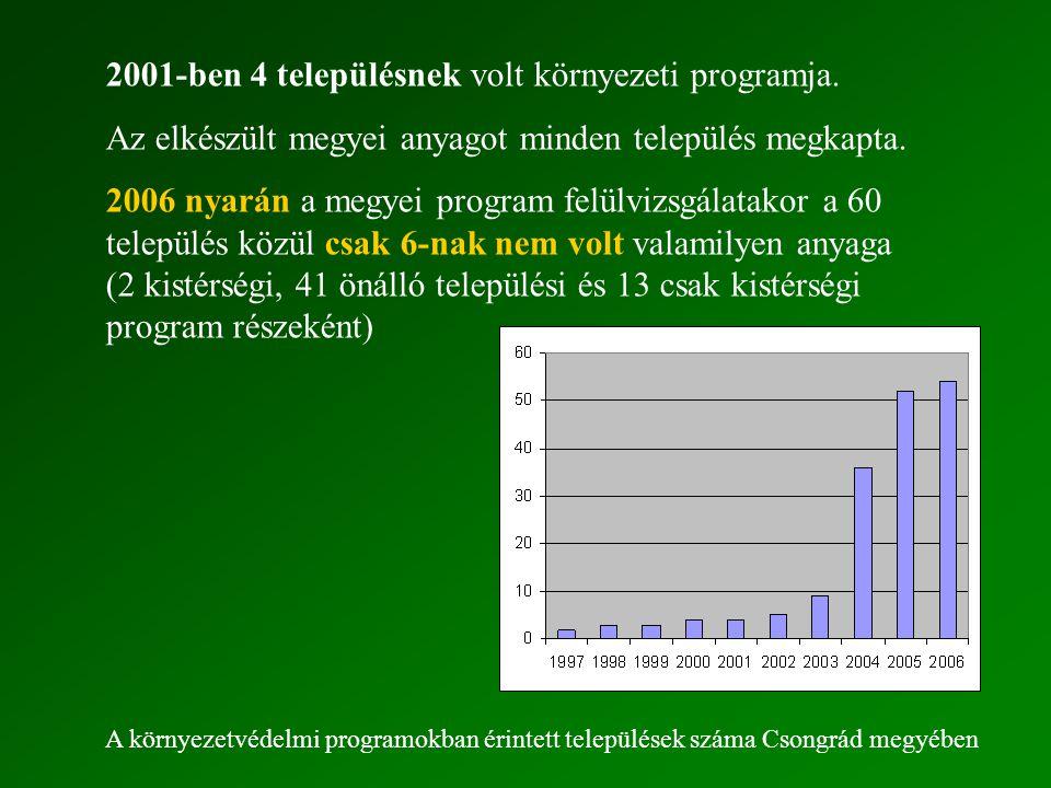 2001-ben 4 településnek volt környezeti programja.