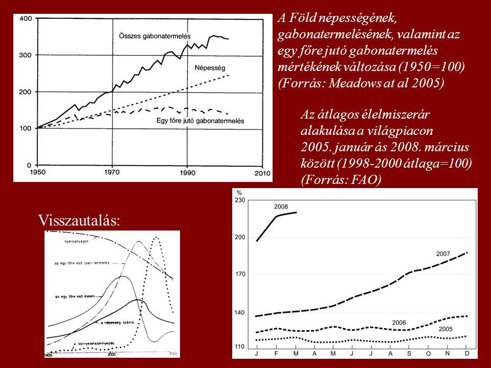 A Föld népességének, gabonatermelésének, valamint az egy főre jutó gabonatermelés mértékének változása (1950=100) (Forrás: Meadows at al 2005) Az átla