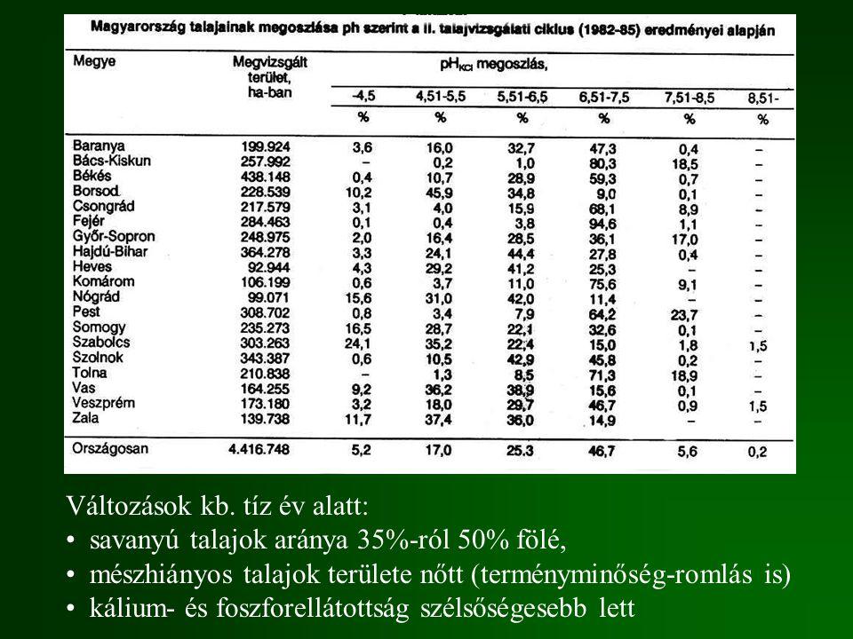 Változások kb. tíz év alatt: savanyú talajok aránya 35%-ról 50% fölé, mészhiányos talajok területe nőtt (terményminőség-romlás is) kálium- és foszfore