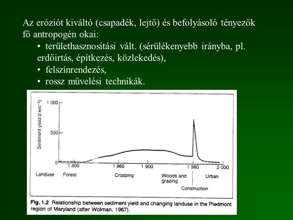 Az eróziót kiváltó (csapadék, lejtő) és befolyásoló tényezők fő antropogén okai: területhasznosítási vált. (sérülékenyebb irányba, pl. erdőirtás, épít