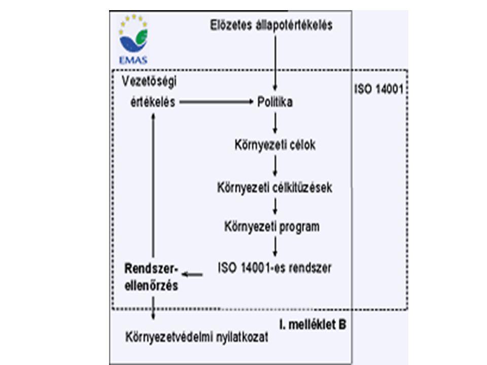 Hazai szabályozás 214/2006.Korm.